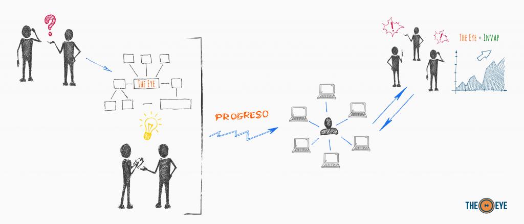 INVAP: Nuestro primer caso de éxito en automatización