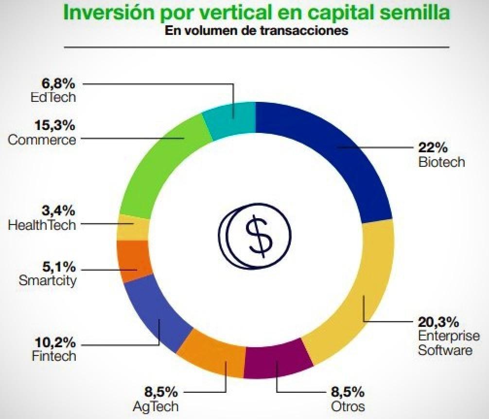 Inversión en vertical por capital semilla