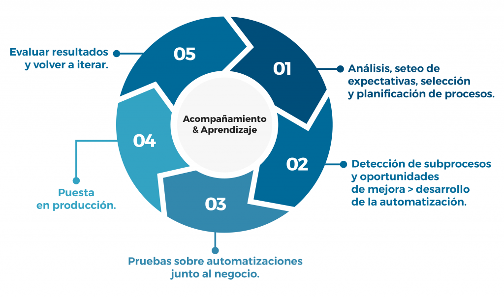 Ciclo evolutivo e iterativo de la automatización de procesos de TheEye